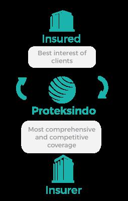 role-of-proteksindo